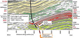 integrating induced seismicity with rock mechanics a conceptual