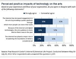 Five Of The Technology Industry S Biggest Political - section 6 overall impact of technology on the arts pew research