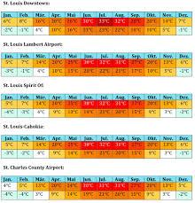 Wetter Bad Feilnbach 14 Tage Missouri Klima