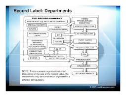 independent record label business plan template a music business