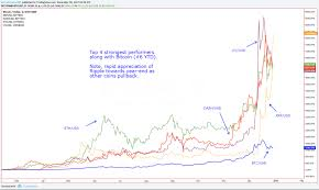 bitcoin yearly chart 2017 market performance crypto vs stocks cointelegraph