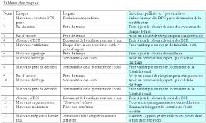 risques professionnels bureau méthodologie management de projet multi partenaires multi