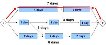project management guru schedule planning
