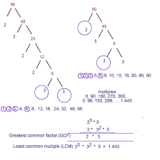 factors multiples gcf and lcm example for 90 and 96
