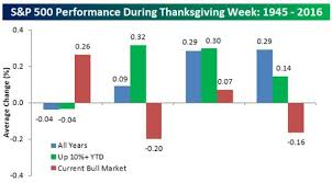 thanksgiving week is usually for stocks