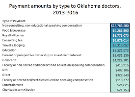 Oklahoma define traveling images Data more than 50 million in meals trips cash payments to png