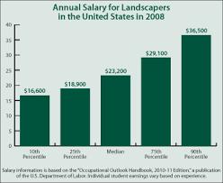 landscaper salary 28 images image gallery landscape architect