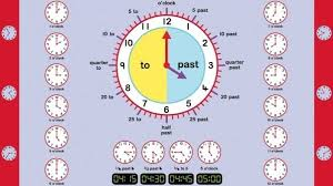 time learning clock learning how to tell time a maths lesson plan for years 2 3 4