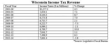 Tax Table 2013 It U0027s Tax Time