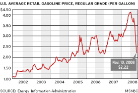 average gas price why taxes can t get us where we need to go on transportation grist