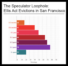 san francisco eviction map ellis report sf the speculator loophole anti eviction mapping