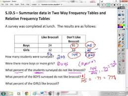 Two Way Frequency Tables Two Way Frequency Tables Worksheet Answers Free Worksheets Library