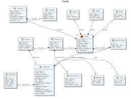 Define Binding Price Floor by Fhir Specification Fhir V0 06