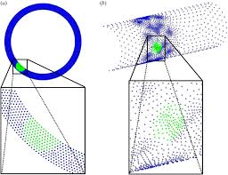 enhancing physiologic simulations using supervised learning on