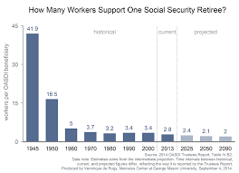 social security time table update social security remains on an unsustainable path mercatus