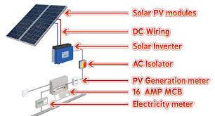 solar panels cumbria solar panel installations love solar