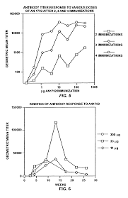 patent us8535673 prevention and treatment of amyloidogenic