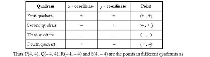 coordinate plane quadrants high mathematics kwiznet