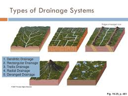 What Is Trellis Drainage Pattern Running Water