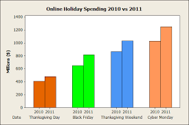 using graphs to display spending statistics minitab