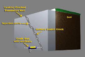 foundation wall repair basement waterproofing water