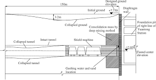 application of liquid nitrogen freezing to recovery of a collapsed