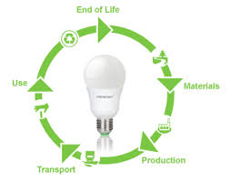 how much are led lights megaman why led lighting green room led energy efficient eco