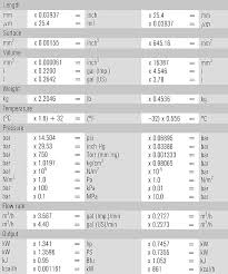 Si Units Table Eagleburgmann Abc Conversion