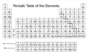 periodic table basics cards answers printable periodic table with charges periodic table basics periodic