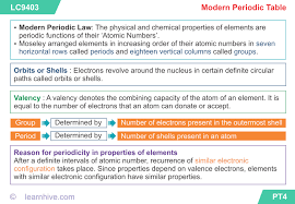 Valancy Table Learnhive Cbse Grade 10 Science Periodic Classification Of