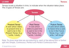 learnhive cbse grade 9 english tenses lessons exercises and