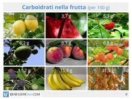 glucidi alimenti carboidrati della frutta caratteristiche e tabella con il