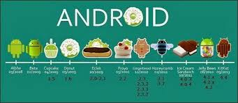 list of android versions names of android versions latestliveupdates