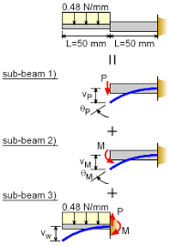 Beam Deflection Table by Mechanics Ebook Method Of Superposition