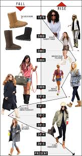 ugg sales statistics tracking the rise and fall of the ugg boot in recent fashion