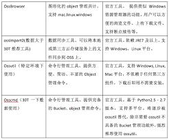 si鑒e wc 用ossutil来同步ecs数据到oss的object linux 51cto博客