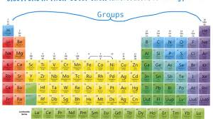 periodic table 6th grade the periodic table of elements periods groups youtube