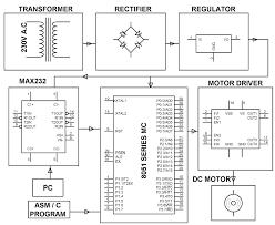 Security System Wiring Diagram Block Diagram Of Cable Tv U2013 The Wiring Diagram U2013 Readingrat Net