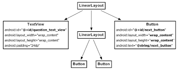text layout programming guide updating the view layer android programming the big nerd ranch