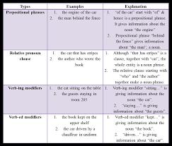 a primer on noun phrases and noun modifiers sentence correction sc
