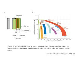 two dimensional layered materials for battery application yifei li