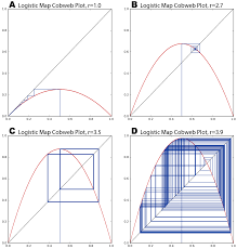 Plot Map Systems Free Full Text Visual Analysis Of Nonlinear Dynamical