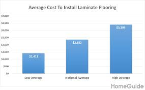 how much does it cost to install a flat pack kitchen 2021 laminate flooring installation costs prices per