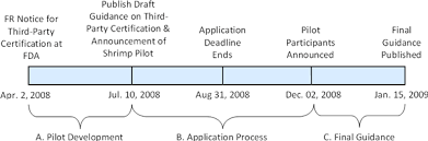 Periodic Table Timeline Seafood U003e Assessment Of The Third Party Certification Pilot For