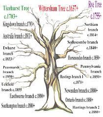 dengate family trees