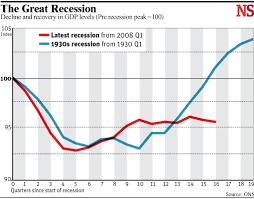 chart of the day the chart of the day the great recession