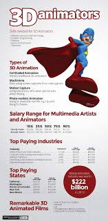 3d animator resumes gse bookbinder co