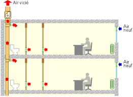 ventilation chambre la ventilation simple flux