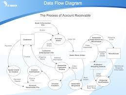 software process flow diagram complete wiring diagram data flow diagram workflow diagram process flow diagram payment data flow diagram example nordfluxfo