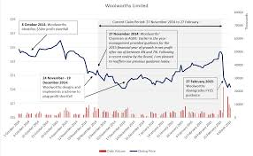home insurance quote woolworths woolworths to take stock of asx disclosures as investors take aim